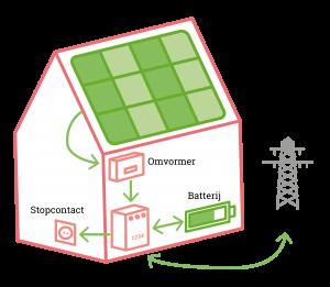 Zonnepanelen met batterij huis-01 (2)